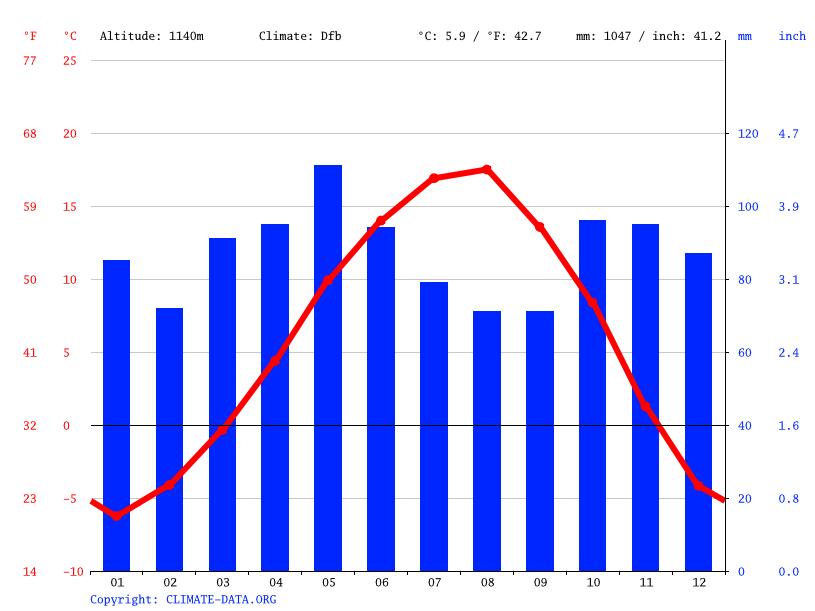 Climate graph, Şavşat