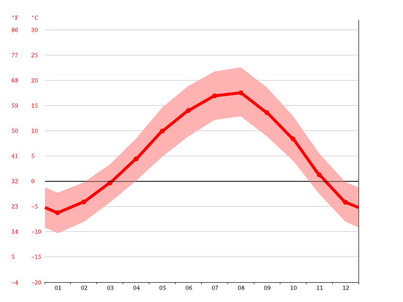 Temperature graph, Şavşat