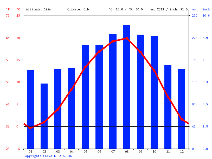 Climate graph // Weather by Month, Borçka
