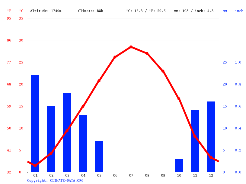 Climate graph // Weather by Month, اسفه
