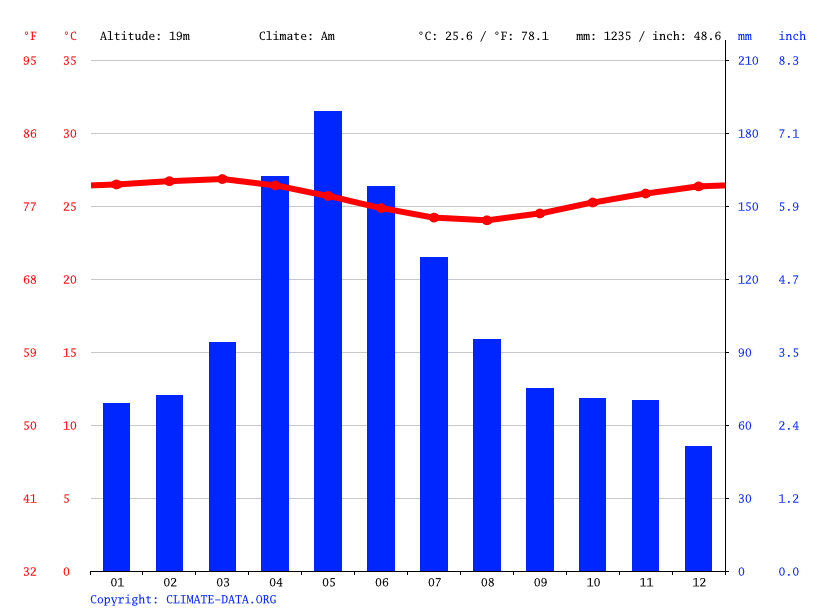 Climate graph // Weather by Month, Salvador