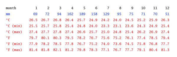 Tabela climática, Salvador