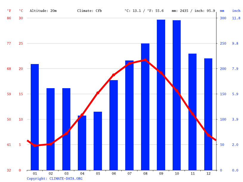 Climate graph // Weather by Month, Hopa