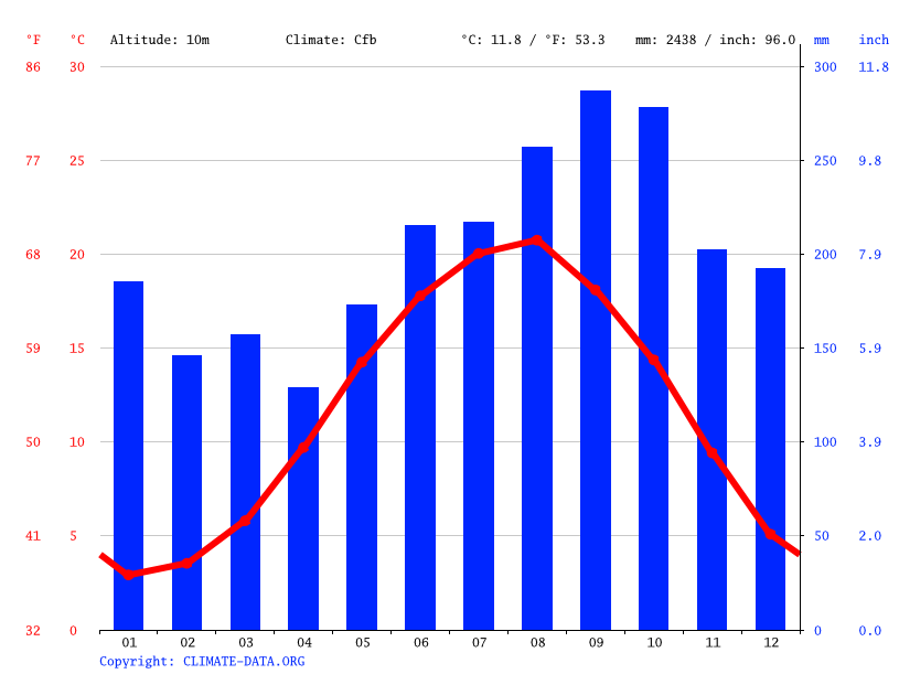 Climate graph // Weather by Month, Arhavi