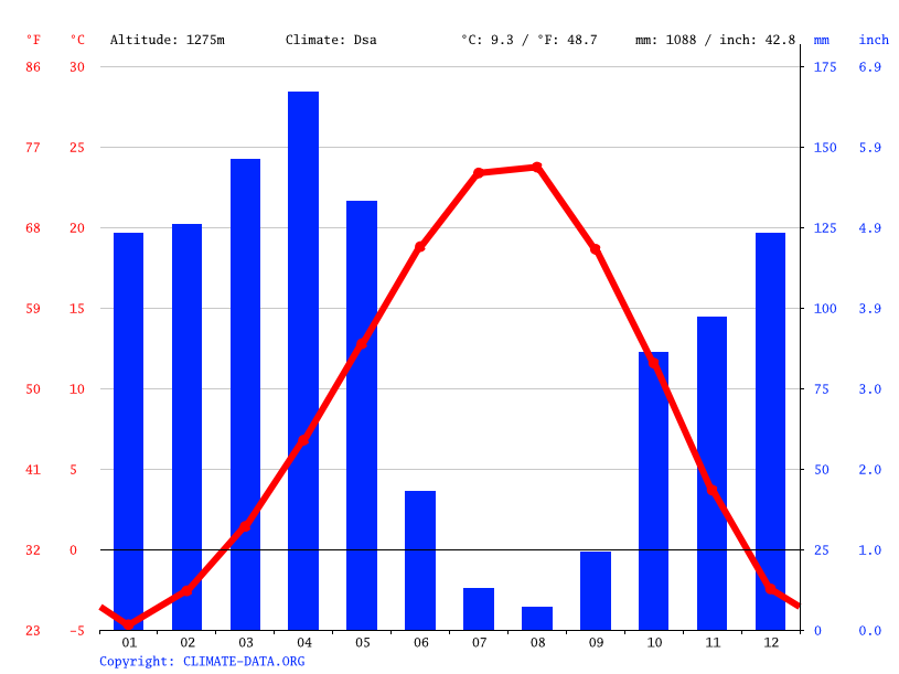 Climate graph // Weather by Month, Tandoğan