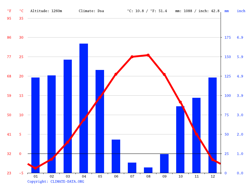 Climate graph // Weather by Month, Üçdere