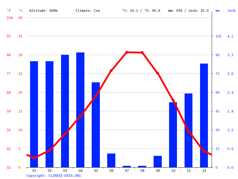 Climate graph // Weather by Month, Ağaçgeçit