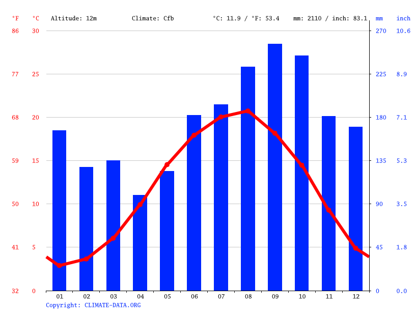 Climate graph // Weather by Month, Ardeşen