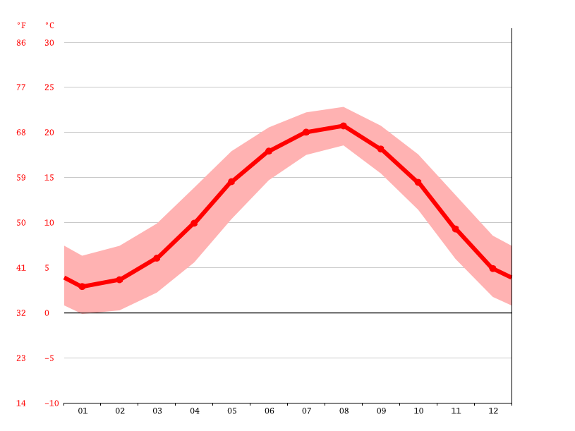 average temperature, Ardeşen
