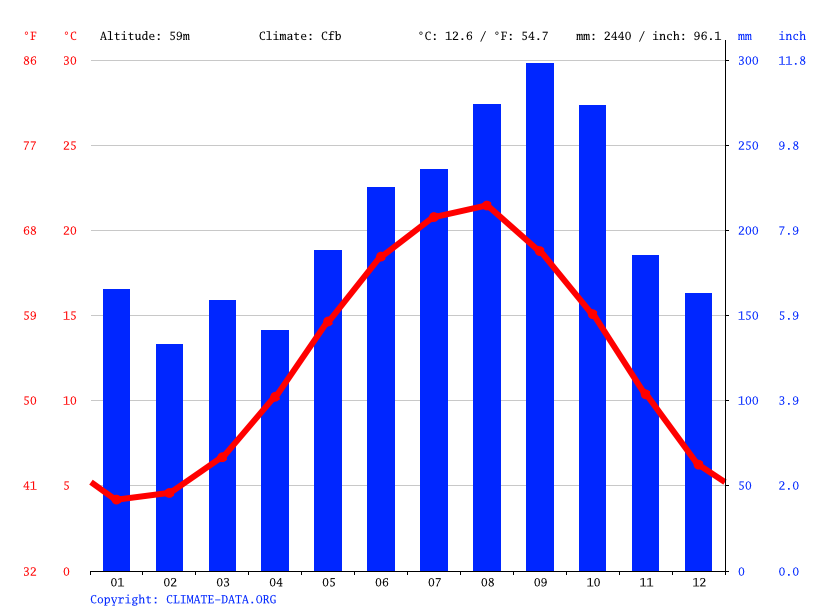Climate graph // Weather by Month, Çayeli