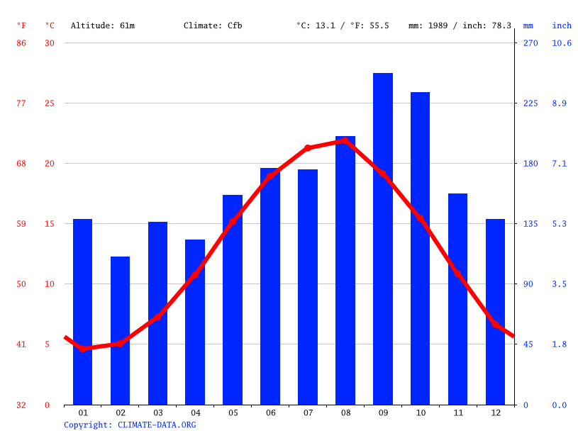 Climate graph // Weather by Month, Derepazarı