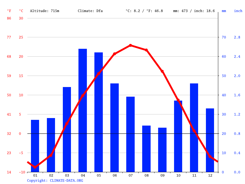Climate graph // Weather by Month, Айнабулак