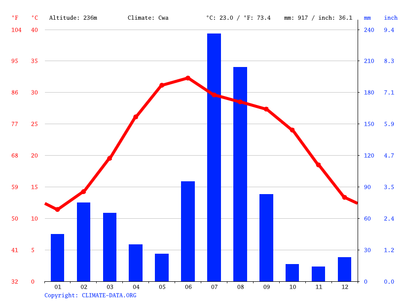 Climate graph // Weather by Month, Chavinda Devi