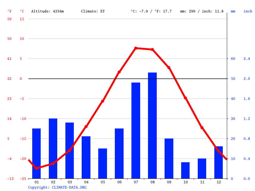 Climate graph // Weather by Month, Chushul