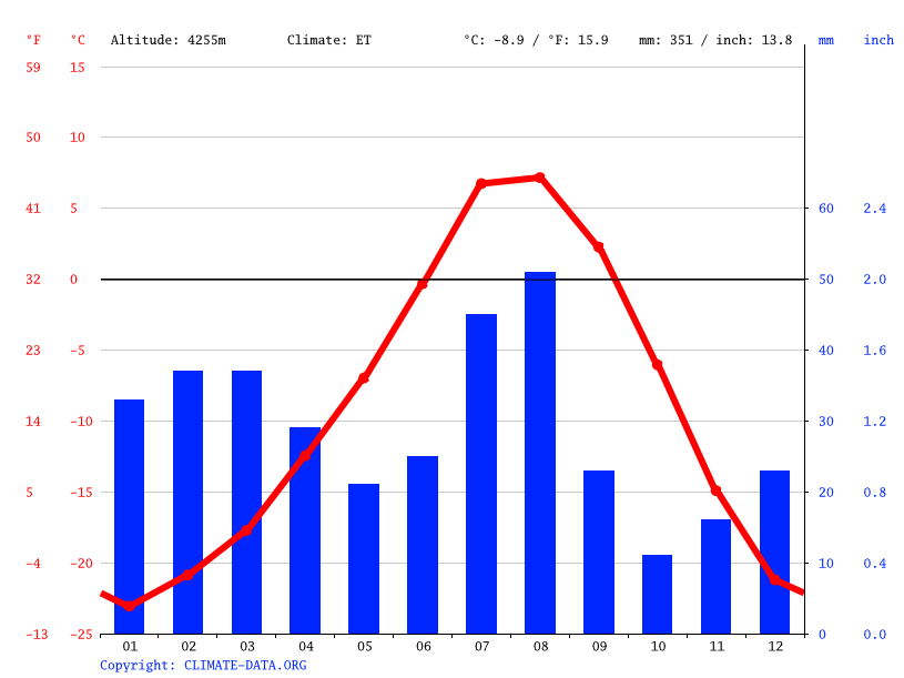 Climate graph // Weather by Month, Lukung