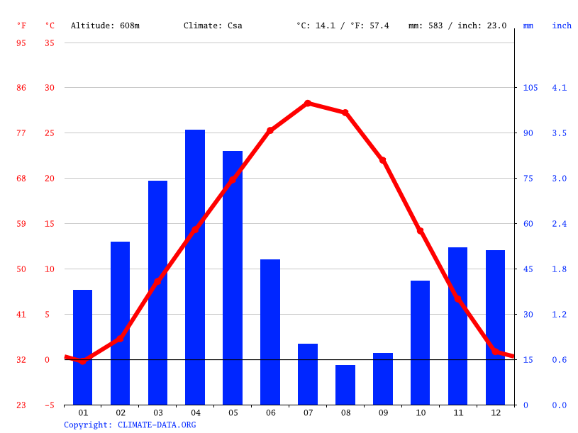 Climate graph // Weather by Month, Boston