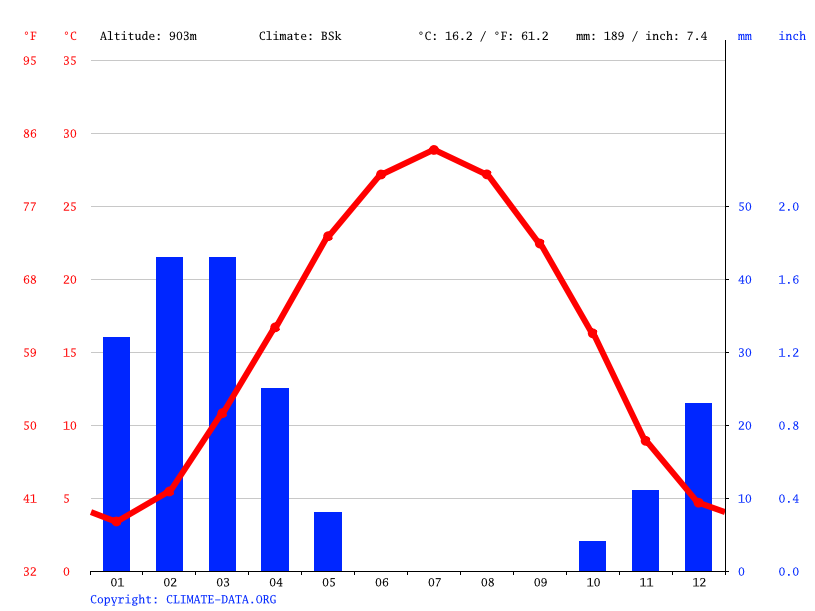Climate graph // Weather by Month, Ahmadabad-e Sowlat
