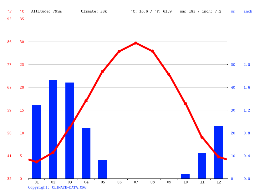 Climate graph // Weather by Month, Shahrestanak