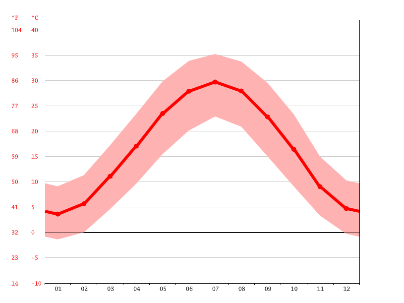 Temperature graph, Shahrestanak