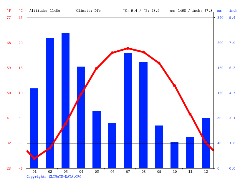 Climate graph // Weather by Month, Chinari