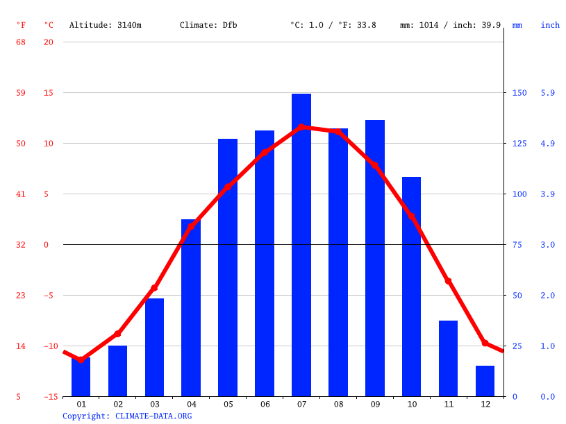 Climate graph // Weather by Month, Lawa