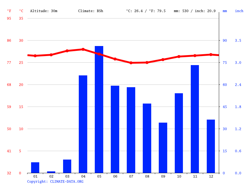 Climate graph // Weather by Month, Mogadishu