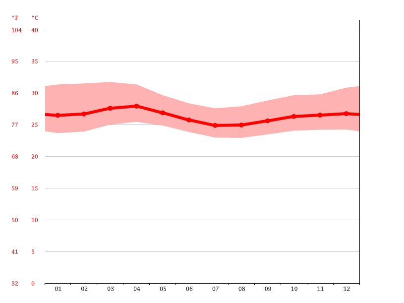 Temperature graph, Mogadishu