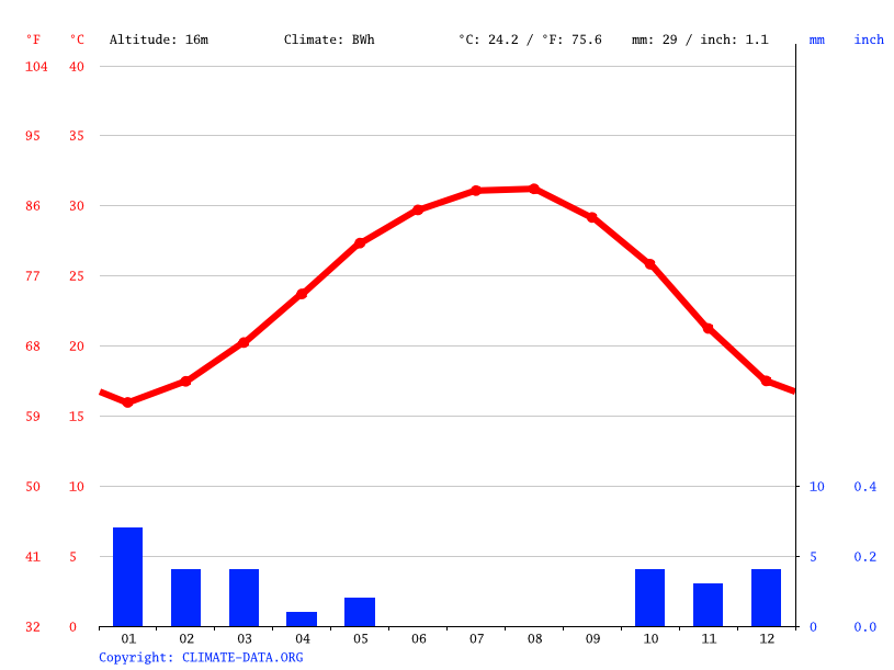 Climograph // Weather by Month, Dahab