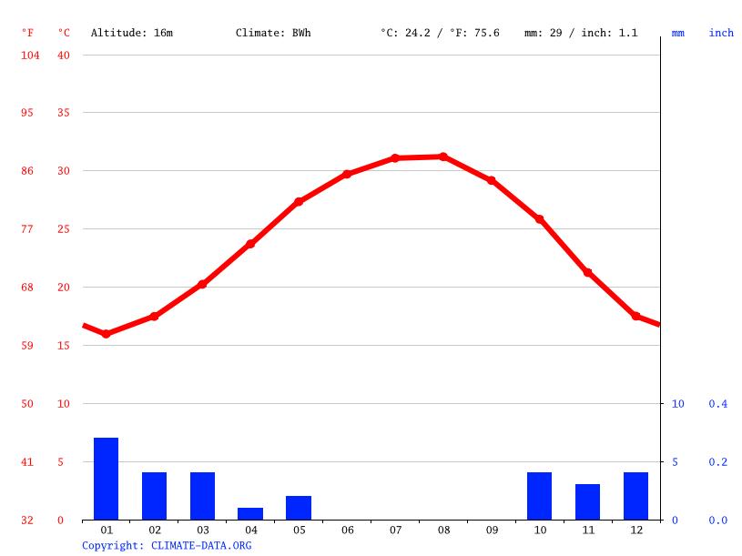 Climate graph, Dahab