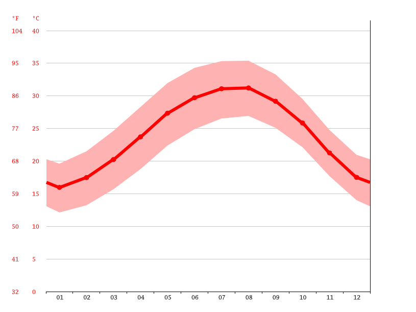 Temperature graph, Dahab