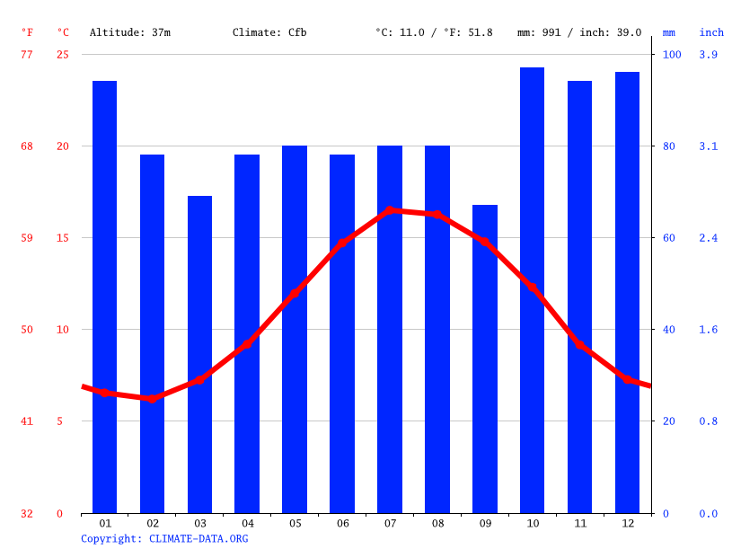 Climate graph // Weather by Month, Forder