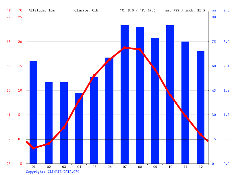 Climate graph // Weather by Month, Baltiysk