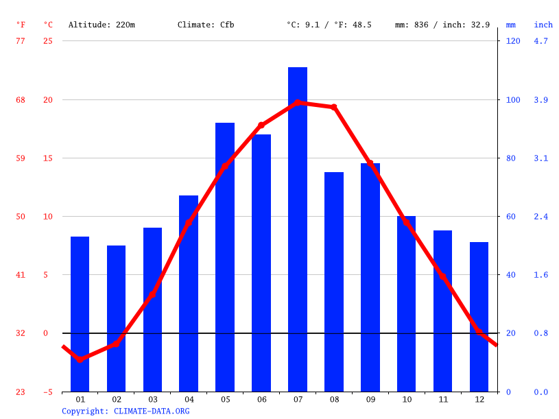 Climate graph // Weather by Month, Tarnów