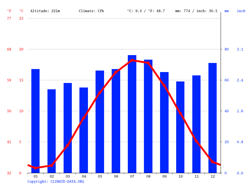Climate graph // Weather by Month, Schönstadt