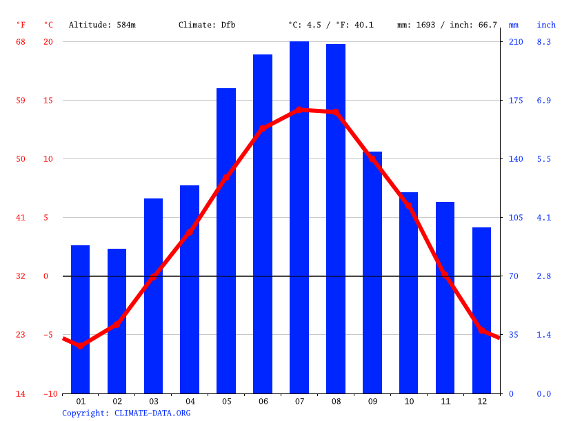 Climate graph // Weather by Month, Innsbruck