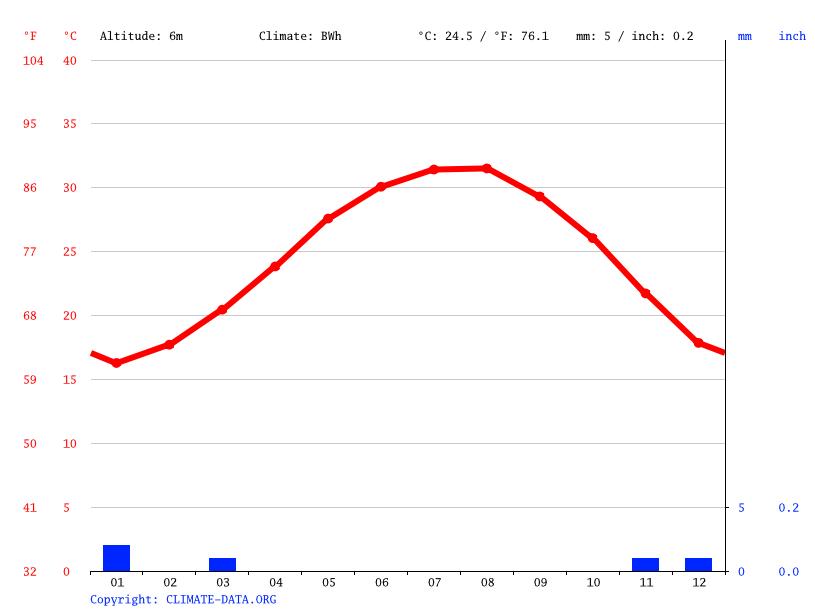 Climate graph, El Gouna