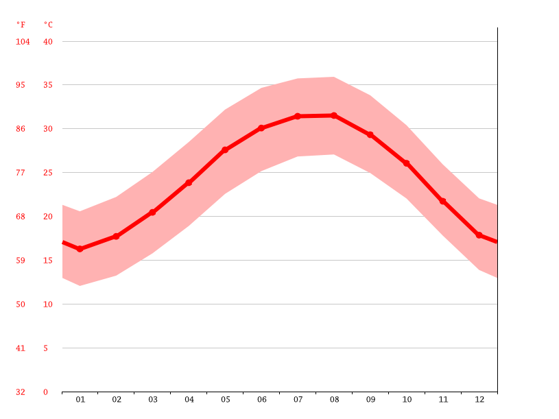 Temperature graph, El Gouna