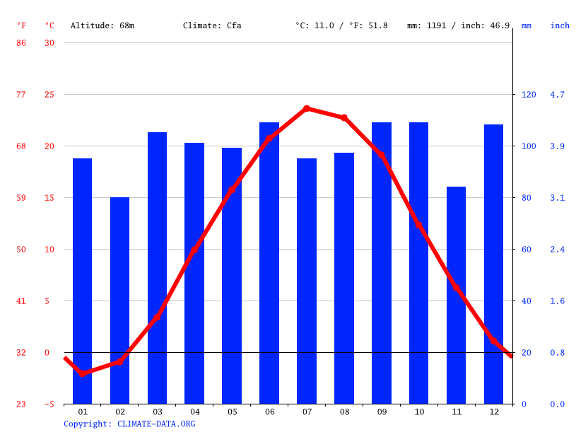 Climate graph // Weather by Month, Easton