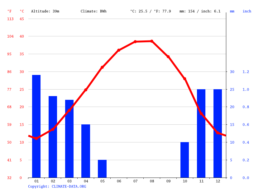 Climate graph // Weather by Month, Baghdad