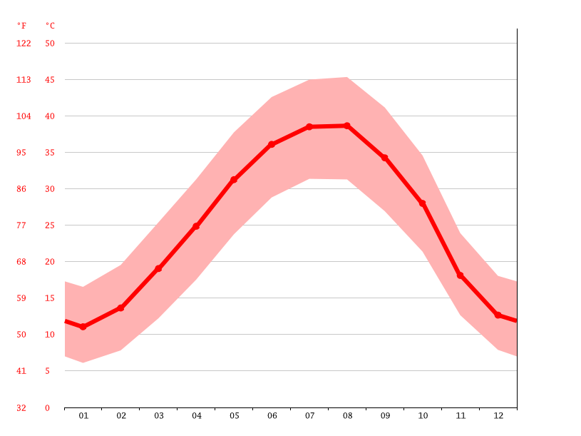 Temperature graph, Baghdad