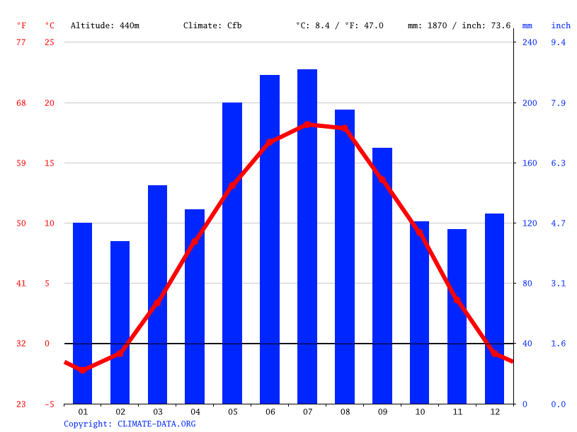 Climate graph // Weather by Month, Salzburg