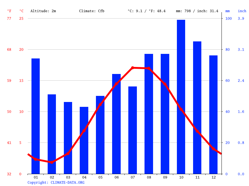 Climate graph // Weather by Month, Skagen