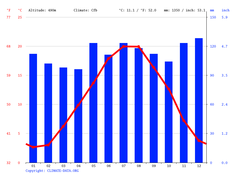 Climate graph // Weather by Month, Lausanne