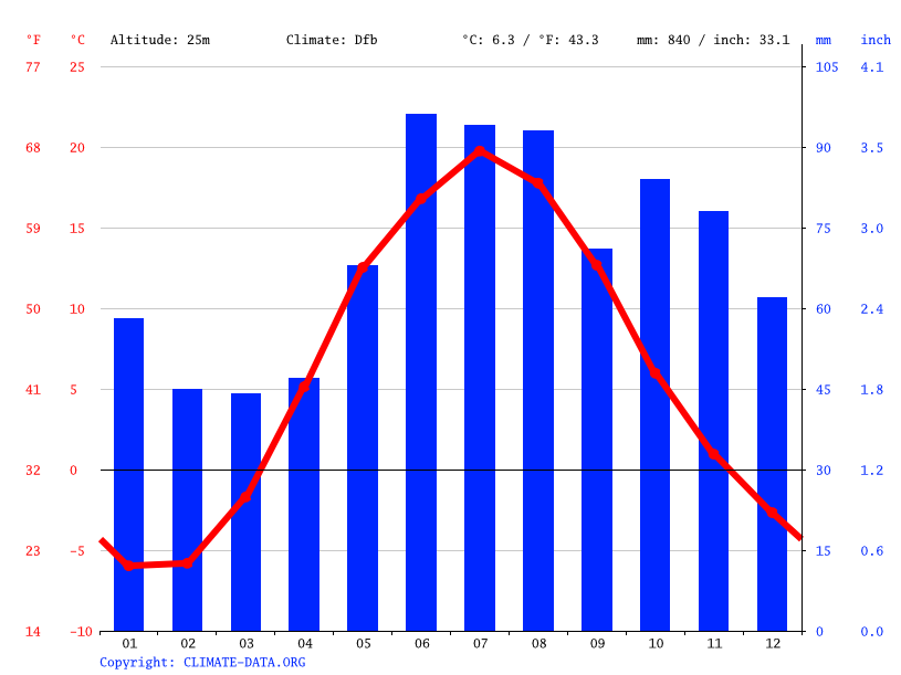 Climate graph // Weather by Month, Горные Морины