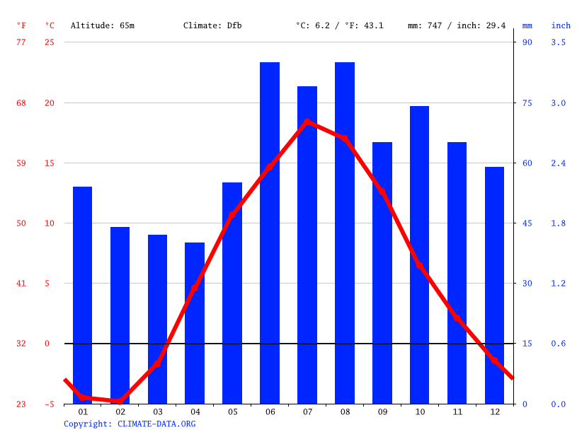 Climate graph // Weather by Month, Johvi