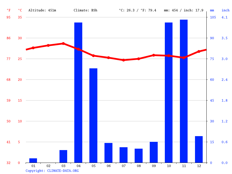 Climate graph // Weather by Month, Baidoa