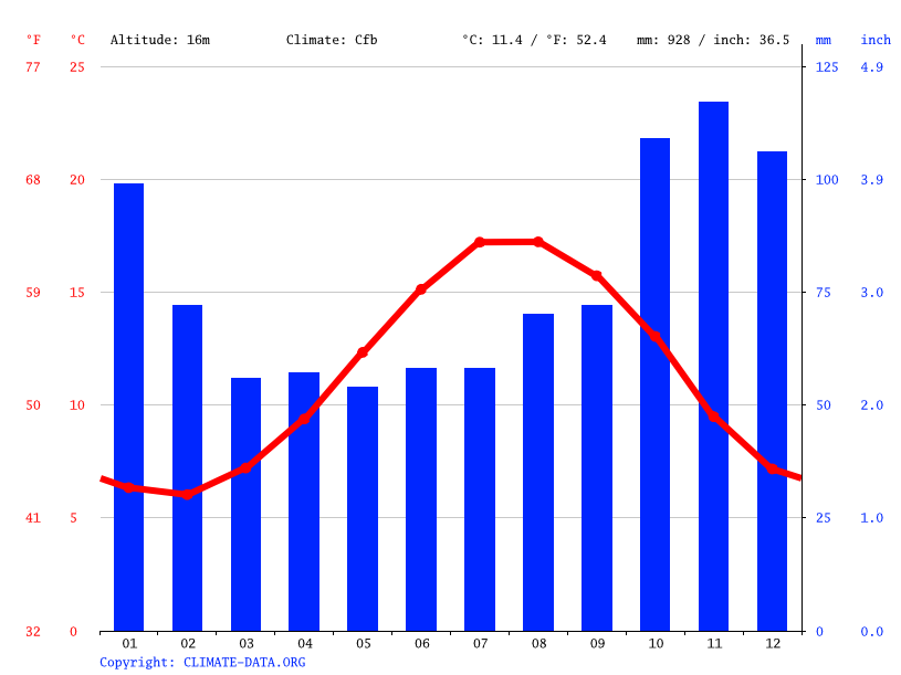 Climate graph // Weather by Month, Chichester
