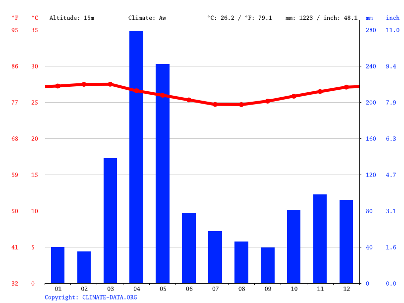 Climate graph // Weather by Month, Nungwi