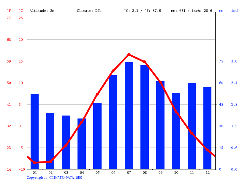 Climate graph // Weather by Month, Södra Sunderbyn