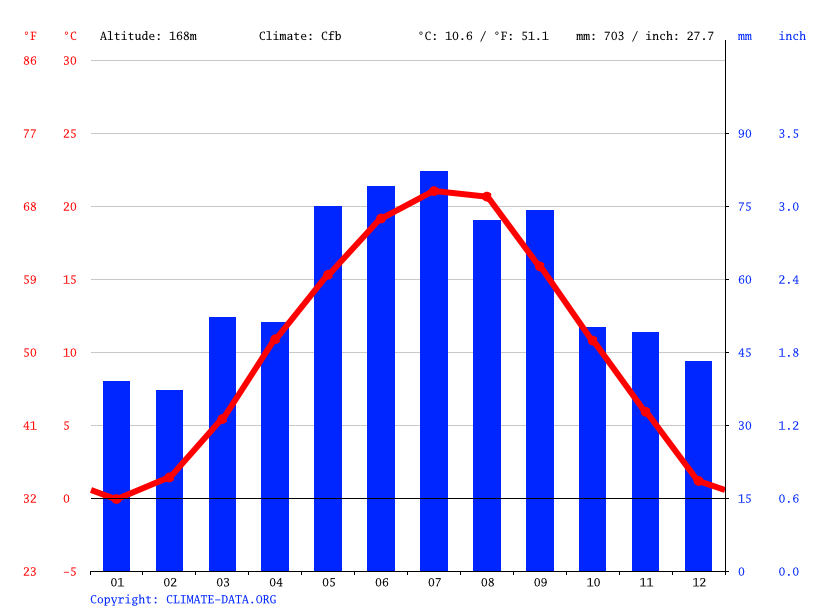 Climate graph // Weather by Month, Korneuburg